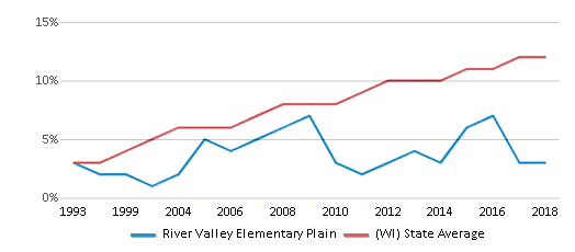 This chart display the percentage of Hispanic students in River Valley Elementary Plain and the percentage of Hispanic public school students in Wisconsin by year, with the latest 2017-18 school year data.