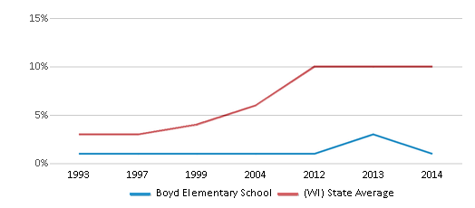 This chart display the percentage of Hispanic students in Boyd Elementary School and the percentage of Hispanic public school students in Wisconsin by year, with the latest 2013-14 school year data.