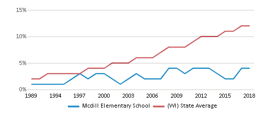This chart display the percentage of Hispanic students in Mcdill Elementary School and the percentage of Hispanic public school students in Wisconsin by year, with the latest 2017-18 school year data.