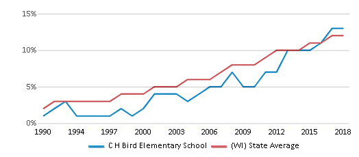 This chart display the percentage of Hispanic students in C H Bird Elementary School and the percentage of Hispanic public school students in Wisconsin by year, with the latest 2017-18 school year data.