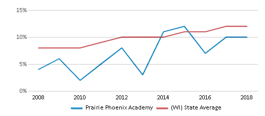 This chart display the percentage of Hispanic students in Prairie Phoenix Academy and the percentage of Hispanic public school students in Wisconsin by year, with the latest 2017-18 school year data.