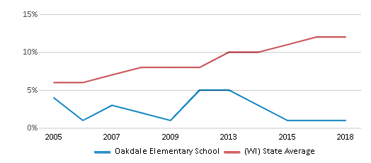This chart display the percentage of Hispanic students in Oakdale Elementary School and the percentage of Hispanic public school students in Wisconsin by year, with the latest 2017-18 school year data.