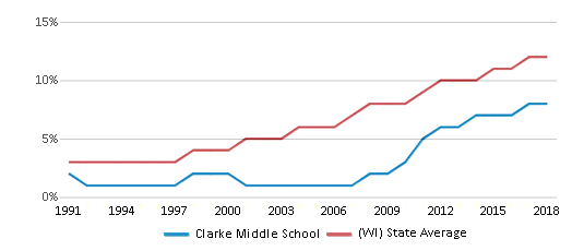 This chart display the percentage of Hispanic students in Clarke Middle School and the percentage of Hispanic public school students in Wisconsin by year, with the latest 2017-18 school year data.