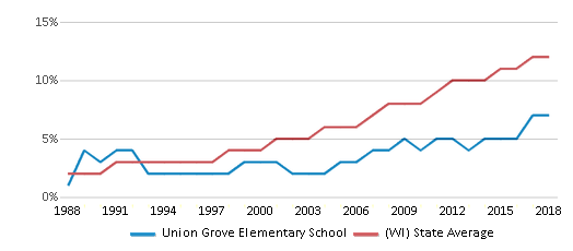 This chart display the percentage of Hispanic students in Union Grove Elementary School and the percentage of Hispanic public school students in Wisconsin by year, with the latest 2017-18 school year data.