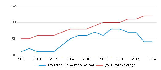 This chart display the percentage of Hispanic students in Trailside Elementary School and the percentage of Hispanic public school students in Wisconsin by year, with the latest 2017-18 school year data.