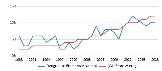 This chart display the percentage of Hispanic students in Redgranite Elementary School and the percentage of Hispanic public school students in Wisconsin by year, with the latest 2017-18 school year data.