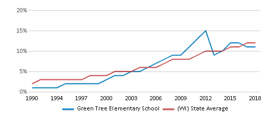 This chart display the percentage of Hispanic students in Green Tree Elementary School and the percentage of Hispanic public school students in Wisconsin by year, with the latest 2017-18 school year data.