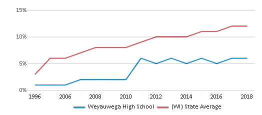 This chart display the percentage of Hispanic students in Weyauwega High School and the percentage of Hispanic public school students in Wisconsin by year, with the latest 2017-18 school year data.