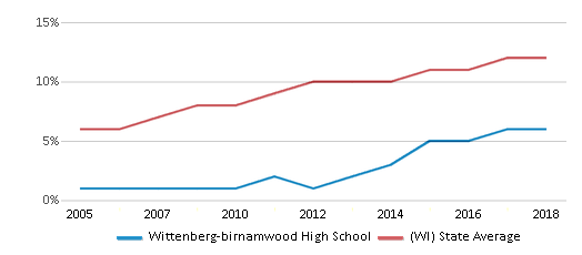 This chart display the percentage of Hispanic students in Wittenberg-birnamwood High School and the percentage of Hispanic public school students in Wisconsin by year, with the latest 2017-18 school year data.