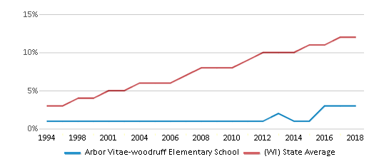 This chart display the percentage of Hispanic students in Arbor Vitae-woodruff Elementary School and the percentage of Hispanic public school students in Wisconsin by year, with the latest 2017-18 school year data.