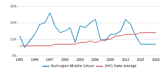 This chart display the percentage of Hispanic students in Burlington Middle School and the percentage of Hispanic public school students in Wyoming by year, with the latest 2017-18 school year data.