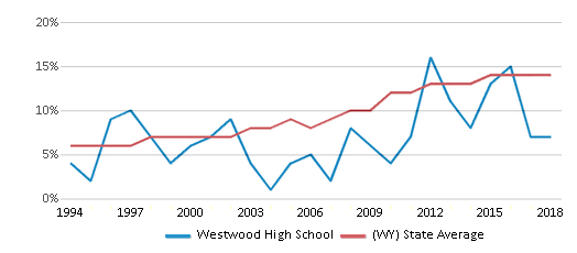This chart display the percentage of Hispanic students in Westwood High School and the percentage of Hispanic public school students in Wyoming by year, with the latest 2017-18 school year data.