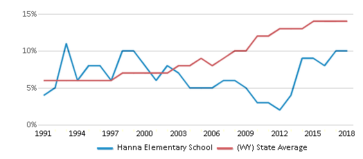 This chart display the percentage of Hispanic students in Hanna Elementary School and the percentage of Hispanic public school students in Wyoming by year, with the latest 2017-18 school year data.