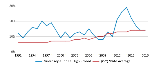 This chart display the percentage of Hispanic students in Guernsey-sunrise High School and the percentage of Hispanic public school students in Wyoming by year, with the latest 2017-18 school year data.