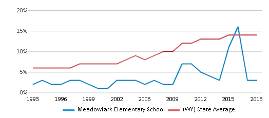 This chart display the percentage of Hispanic students in Meadowlark Elementary School and the percentage of Hispanic public school students in Wyoming by year, with the latest 2017-18 school year data.