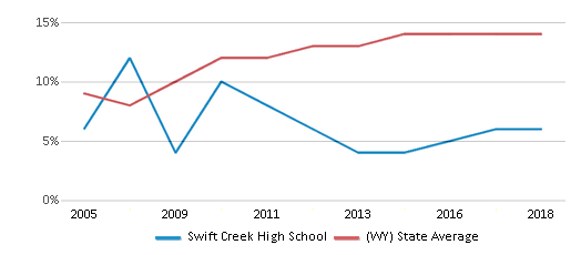 This chart display the percentage of Hispanic students in Swift Creek High School and the percentage of Hispanic public school students in Wyoming by year, with the latest 2017-18 school year data.