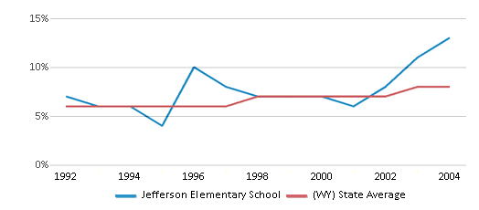 This chart display the percentage of Hispanic students in Jefferson Elementary School and the percentage of Hispanic public school students in Wyoming by year, with the latest 2003-04 school year data.