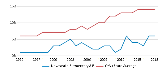 This chart display the percentage of Hispanic students in Newcastle Elementary 3-5 and the percentage of Hispanic public school students in Wyoming by year, with the latest 2017-18 school year data.
