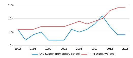This chart display the percentage of Hispanic students in Chugwater Elementary School and the percentage of Hispanic public school students in Wyoming by year, with the latest 2015-16 school year data.