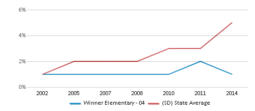This chart display the percentage of Hispanic students in Winner Elementary - 04 and the percentage of Hispanic public school students in South Dakota by year, with the latest 2013-14 school year data.