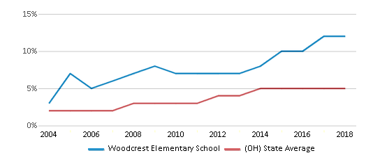 This chart display the percentage of Hispanic students in Woodcrest Elementary School and the percentage of Hispanic public school students in Ohio by year, with the latest 2017-18 school year data.