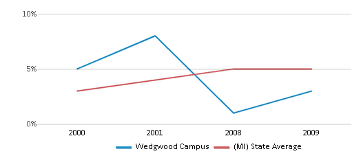 This chart display the percentage of Hispanic students in Wedgwood Campus and the percentage of Hispanic public school students in Michigan by year, with the latest 2008-09 school year data.