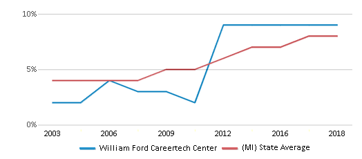 This chart display the percentage of Hispanic students in William Ford Careertech Center and the percentage of Hispanic public school students in Michigan by year, with the latest 2017-18 school year data.