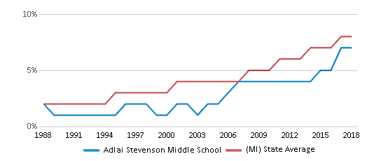 This chart display the percentage of Hispanic students in Adlai Stevenson Middle School and the percentage of Hispanic public school students in Michigan by year, with the latest 2017-18 school year data.