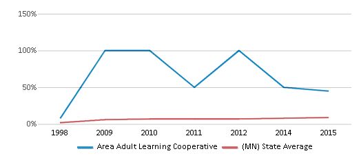 This chart display the percentage of Hispanic students in Area Adult Learning Cooperative and the percentage of Hispanic public school students in Minnesota by year, with the latest 2014-15 school year data.