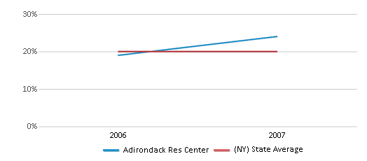 This chart display the percentage of Hispanic students in Adirondack Res Center and the percentage of Hispanic public school students in New York by year, with the latest 2006-07 school year data.