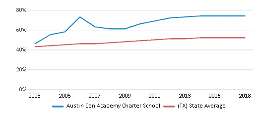This chart display the percentage of Hispanic students in Austin Can Academy Charter School and the percentage of Hispanic public school students in Texas by year, with the latest 2017-18 school year data.