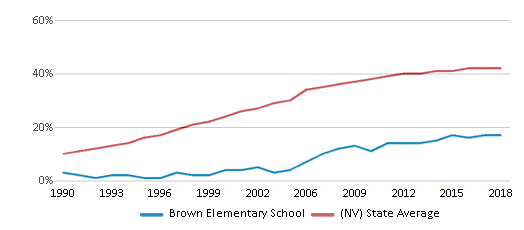 This chart display the percentage of Hispanic students in Brown Elementary School and the percentage of Hispanic public school students in Nevada by year, with the latest 2017-18 school year data.