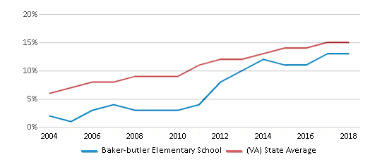 This chart display the percentage of Hispanic students in Baker-butler Elementary School and the percentage of Hispanic public school students in Virginia by year, with the latest 2017-18 school year data.
