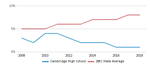 This chart display the percentage of Hispanic students in Cambridge High School and the percentage of Hispanic public school students in Michigan by year, with the latest 2017-18 school year data.