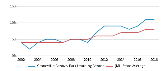 This chart display the percentage of Hispanic students in Grandville Century Park Learning Center and the percentage of Hispanic public school students in Michigan by year, with the latest 2017-18 school year data.