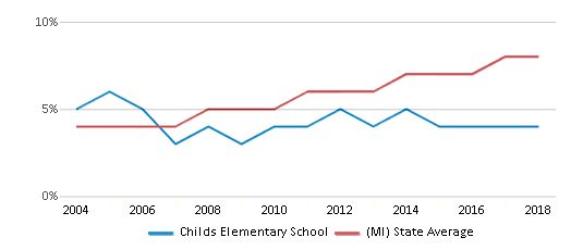 This chart display the percentage of Hispanic students in Childs Elementary School and the percentage of Hispanic public school students in Michigan by year, with the latest 2017-18 school year data.