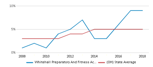 This chart display the percentage of Hispanic students in Whitehall Preparatory And Fitness Academy and the percentage of Hispanic public school students in Ohio by year, with the latest 2017-18 school year data.