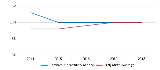 This chart display the percentage of Hispanic students in Cordova Elementary School and the percentage of Hispanic public school students in Tennessee by year, with the latest 2017-18 school year data.