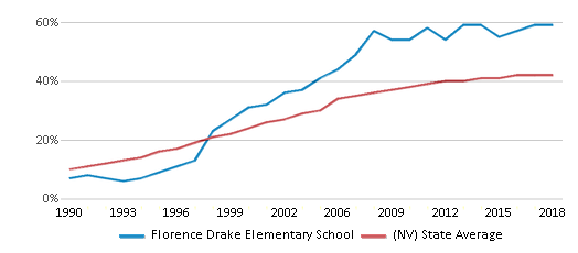 This chart display the percentage of Hispanic students in Florence Drake Elementary School and the percentage of Hispanic public school students in Nevada by year, with the latest 2017-18 school year data.