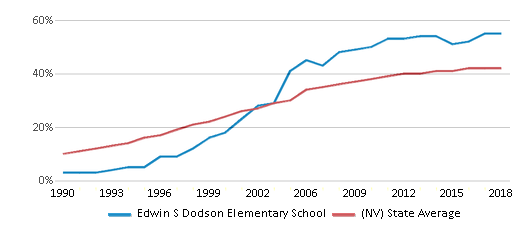 This chart display the percentage of Hispanic students in Edwin S Dodson Elementary School and the percentage of Hispanic public school students in Nevada by year, with the latest 2017-18 school year data.
