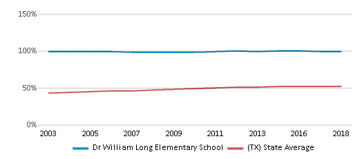 This chart display the percentage of Hispanic students in Dr William Long Elementary School and the percentage of Hispanic public school students in Texas by year, with the latest 2017-18 school year data.