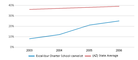 This chart display the percentage of Hispanic students in Excalibur Charter School-camelot and the percentage of Hispanic public school students in Arizona by year, with the latest 2005-06 school year data.