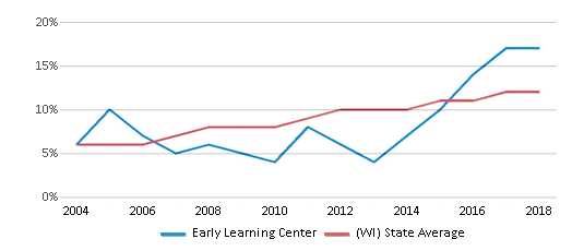 This chart display the percentage of Hispanic students in Early Learning Center and the percentage of Hispanic public school students in Wisconsin by year, with the latest 2017-18 school year data.