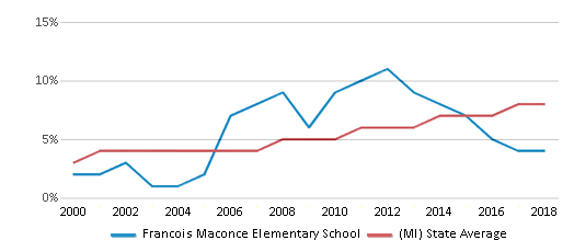 This chart display the percentage of Hispanic students in Francois Maconce Elementary School and the percentage of Hispanic public school students in Michigan by year, with the latest 2017-18 school year data.