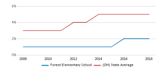 This chart display the percentage of Hispanic students in Forest Elementary School and the percentage of Hispanic public school students in Ohio by year, with the latest 2017-18 school year data.