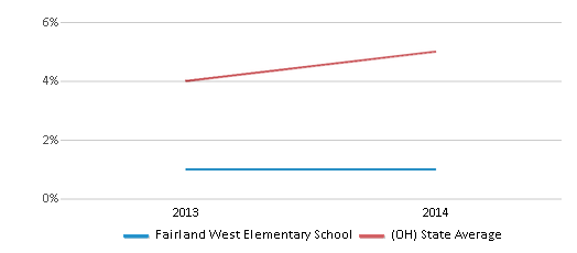 This chart display the percentage of Hispanic students in Fairland West Elementary School and the percentage of Hispanic public school students in Ohio by year, with the latest 2013-14 school year data.