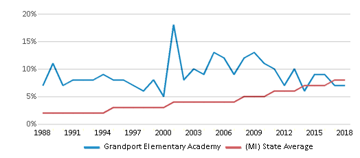 This chart display the percentage of Hispanic students in Grandport Elementary Academy and the percentage of Hispanic public school students in Michigan by year, with the latest 2017-18 school year data.