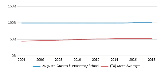 This chart display the percentage of Hispanic students in Augusto Guerra Elementary School and the percentage of Hispanic public school students in Texas by year, with the latest 2017-18 school year data.