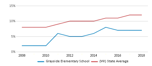 This chart display the percentage of Hispanic students in Grayside Elementary School and the percentage of Hispanic public school students in Wisconsin by year, with the latest 2017-18 school year data.