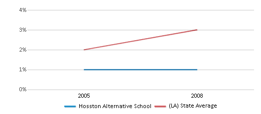 This chart display the percentage of Hispanic students in Hosston Alternative School and the percentage of Hispanic public school students in Louisiana by year, with the latest 2007-08 school year data.